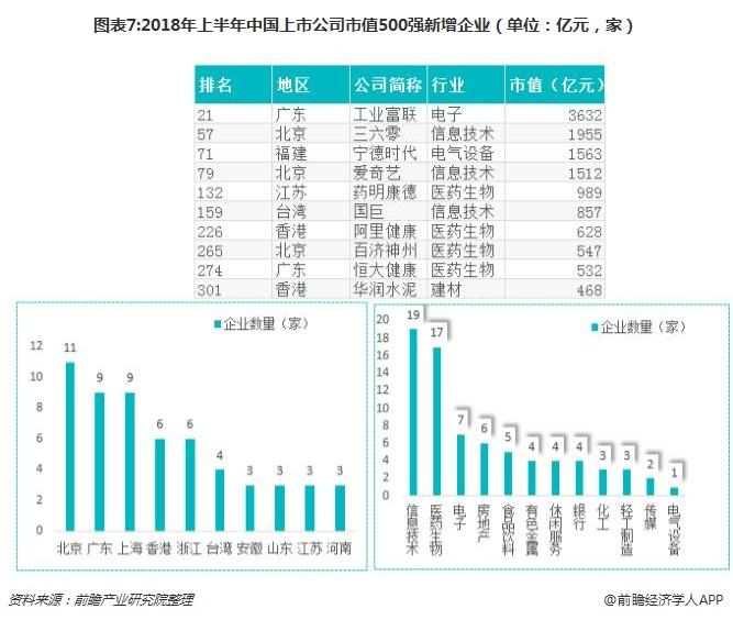 图表7:2018年上半年中国上市公司市值500强新增企业(单位:亿元,家)