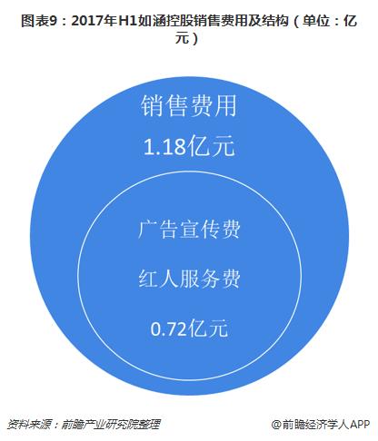 图表9:2017年H1如涵控股销售费用及结构(单位:亿元)