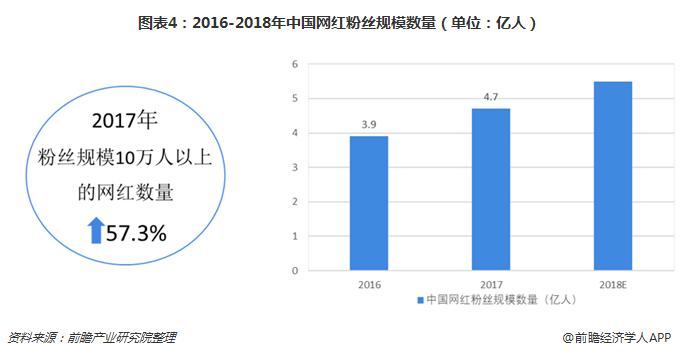 图表4:2016-2018年中国网红粉丝规模数量(单位:亿人)