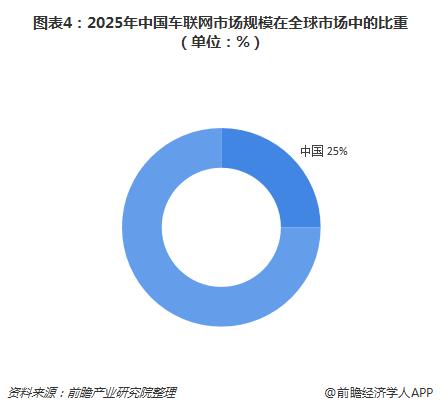 图表4:2025年中国车联网市场规模在全球市场中的比重(单位:%)