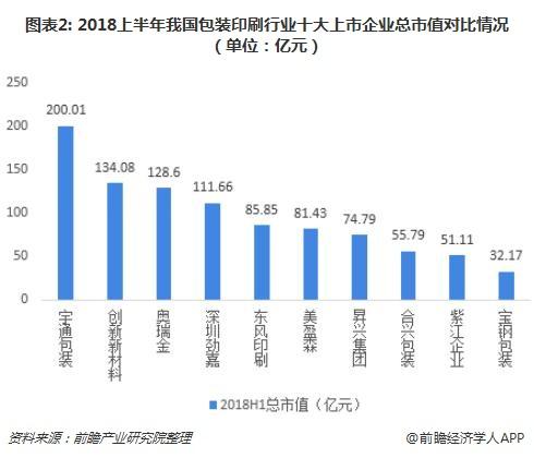 图表2: 2018上半年我国包装印刷行业十大上市企业总市值对比情况(单位:亿元)