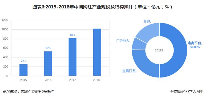 图表6:2015-2018年中国网红产业规模及结构预计(单位:亿元,%)