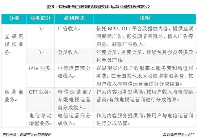 图3:快乐阳光互联网视频业务和运营商业务模式简介