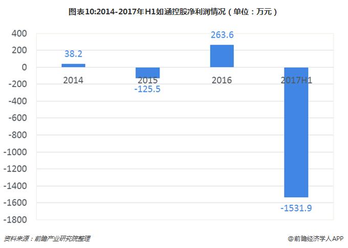 图表10:2014-2017年H1如涵控股净利润情况(单位:万元)