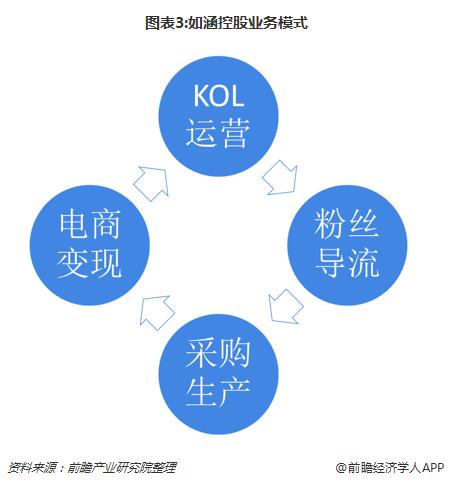 图表3:如涵控股业务模式