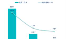 全球聚焦首届进博会,中国由出口转向进口? 十张图了解中国进口消费市场现状