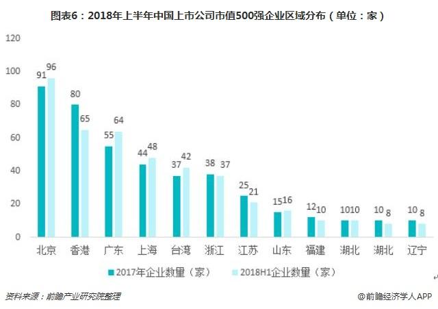 图表6:2018年上半年中国上市公司市值500强企业区域分布(单位:家)