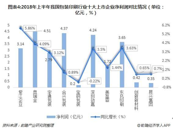 图表4:2018年上半年我国包装印刷行业十大上市企业净利润对比情况(单位:亿元,%)