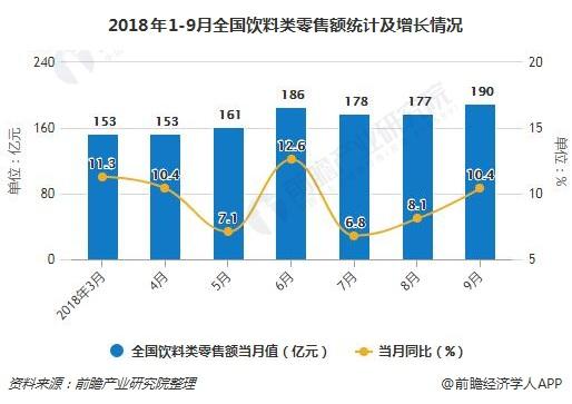 2018年1-9月全国饮料类零售额统计及增长情况