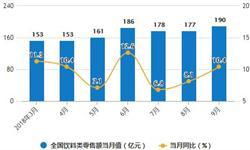 8-9月<em>饮料</em>产量下降 9月累计产量为12709.4万吨