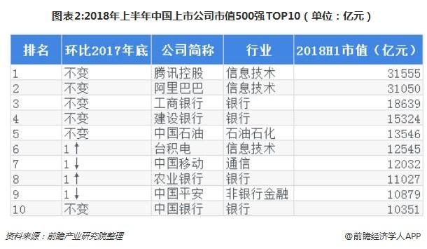 图表2:2018年上半年中国上市公司市值500强TOP10(单位:亿元)