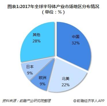 十张图了解中国芯片发展现状:国产芯片自主能力待提升,维权任重而道远