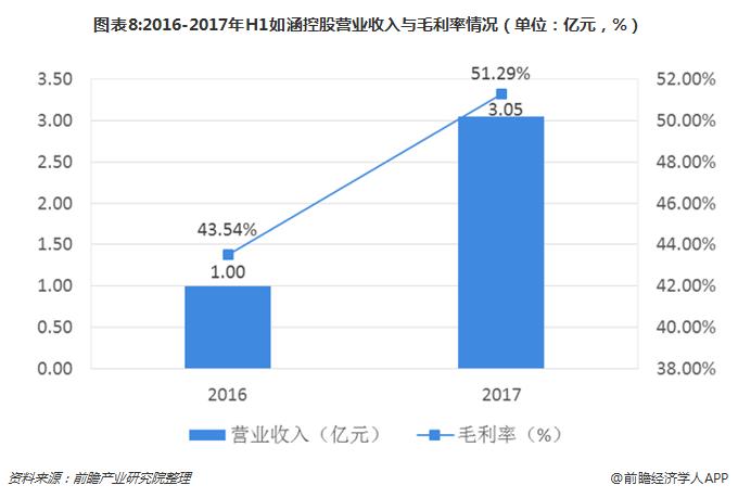 图表8:2016-2017年H1如涵控股营业收入与毛利率情况(单位:亿元,%)
