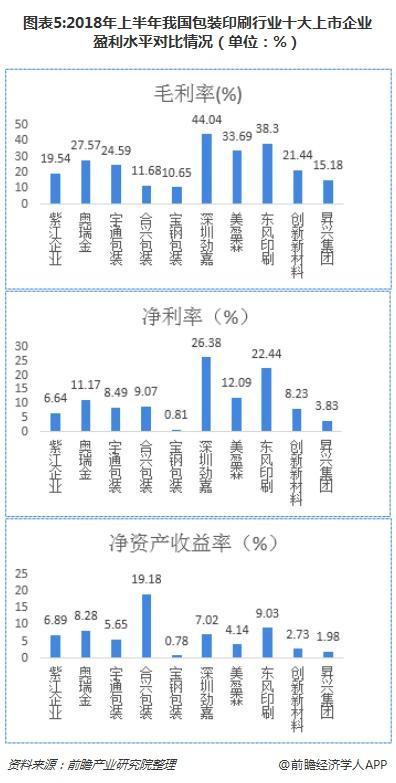 图表5:2018年上半年我国包装印刷行业十大上市企业盈利水平对比情况(单位:%)