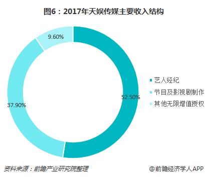 图6:2017年天娱传媒主要收入结构