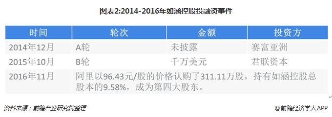 图表2:2014-2016年如涵控股投融资事件