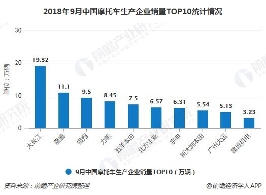 2018年9月中国摩托车生产企业销量TOP10统计情况
