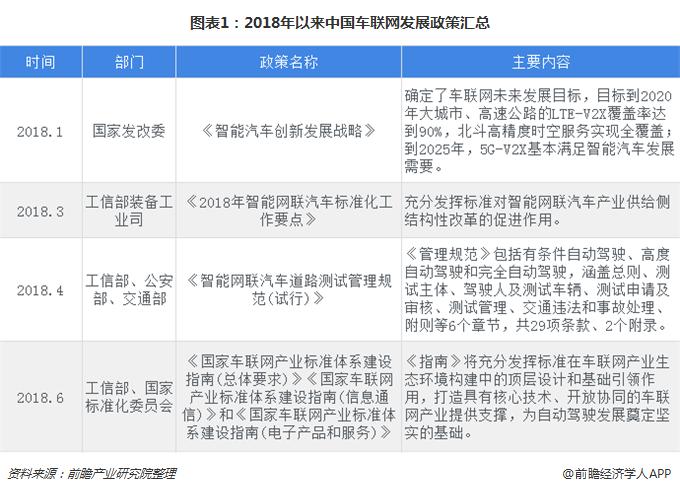 图表1:2018年以来中国车联网发展政策汇总