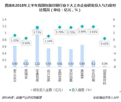 图表8:2018年上半年我国包装印刷行业十大上市企业研发投入与力度对比情况(单位:亿元,%)