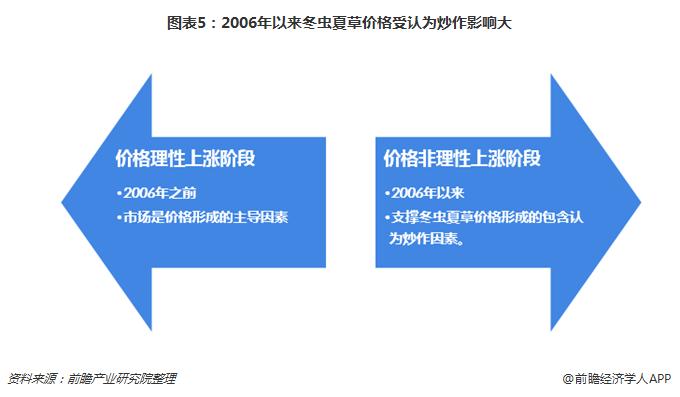 图表5:2006年以来冬虫夏草价格受认为炒作影响大