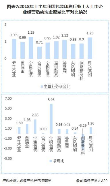 图表7:2018年上半年我国包装印刷行业十大上市企业经营活动现金流量比率对比情况