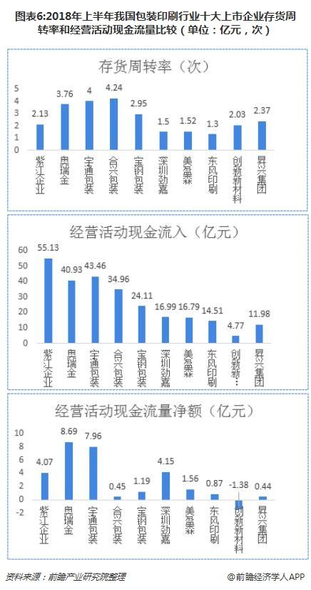 图表6:2018年上半年我国包装印刷行业十大上市企业存货周转率和经营活动现金流量比较(单位:亿元,次)