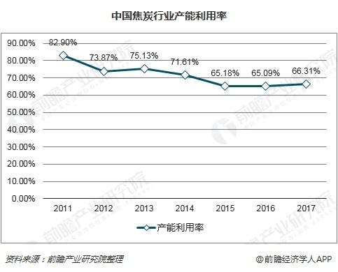 中国焦炭行业产能利用率