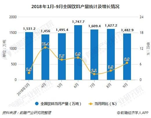 2018年1月-9月全国饮料产量统计及增长情况
