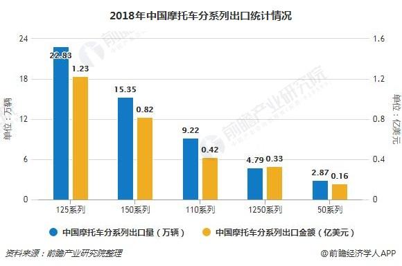 2018年中国摩托车分系列出口统计情况