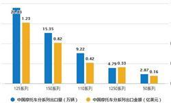 9月<em>摩托车</em>行业产销量分析 累计产销率为100.21%