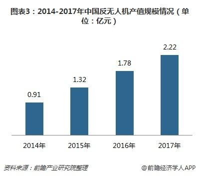 图表3:2014-2017年中国反无人机产值规模情况(单位:亿元)