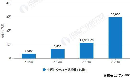 2016-2020年中国社交电商市场规模统计情况及预测