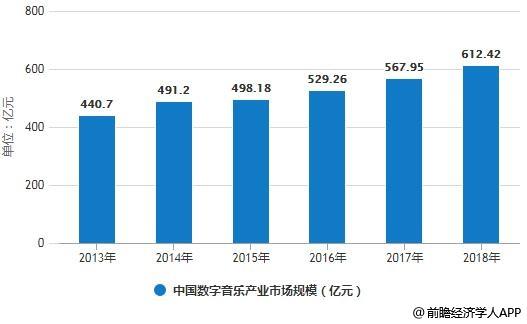 2013-2018年中国数字音乐产业市场规模统计情况及预测