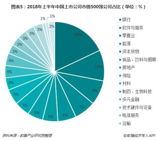 图表5:2018年上半年中国上市公司市值500强公司占比(单位:%)