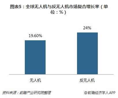 图表5:全球无人机与反无人机市场复合增长率(单位:%)