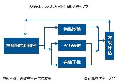 图表1:反无人机作战过程示意