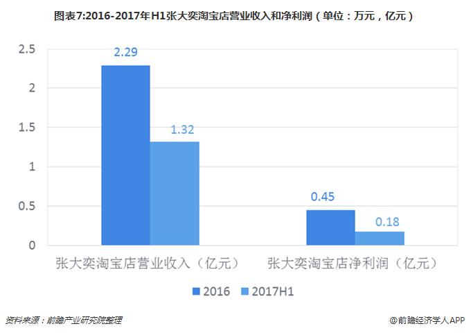 图表7:2016-2017年H1张大奕淘宝店营业收入和净利润(单位:万元,亿元)