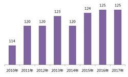 2017年上海市<em>博物馆</em>发展现状分析 从业人员连续下滑、参观人次稳定增长