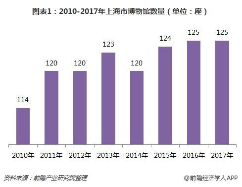 图表1:2010-2017年上海市博物馆数量(单位:座)