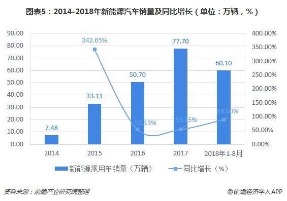 图表5:2014-2018年新能源汽车销量及同比增长(单位:万辆,%)
