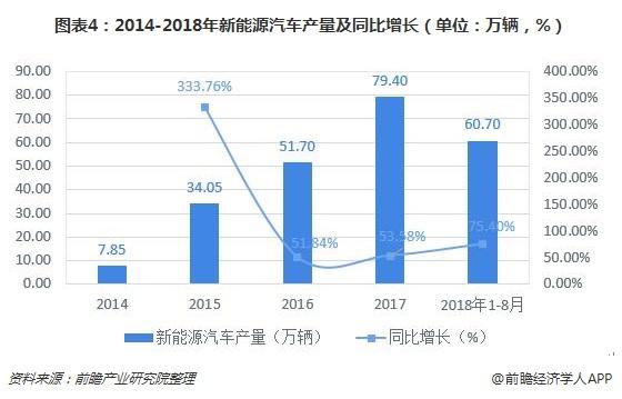 图表4:2014-2018年新能源汽车产量及同比增长(单位:万辆,%)