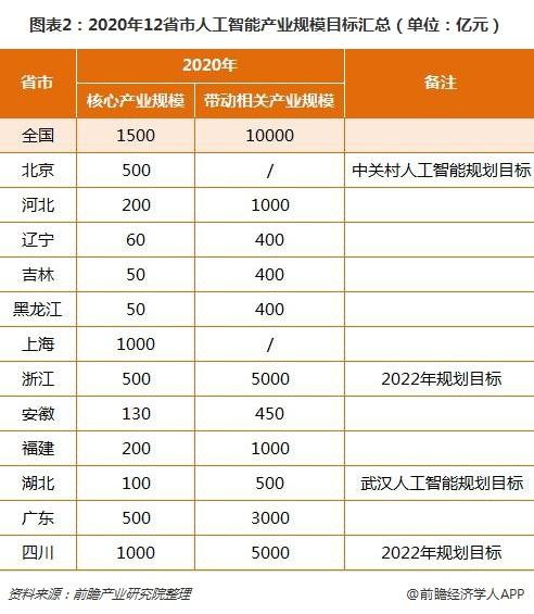 图表2:2020年12省市人工智能产业规模目标汇总(单位:亿元)