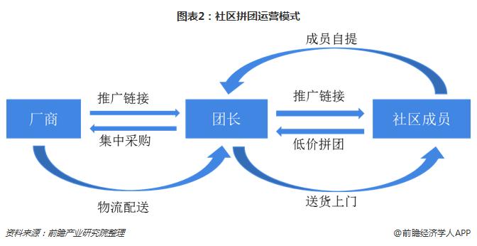 图表2:社区拼团运营模式