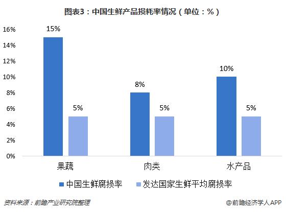图表3:中国生鲜产品损耗率情况(单位:%)
