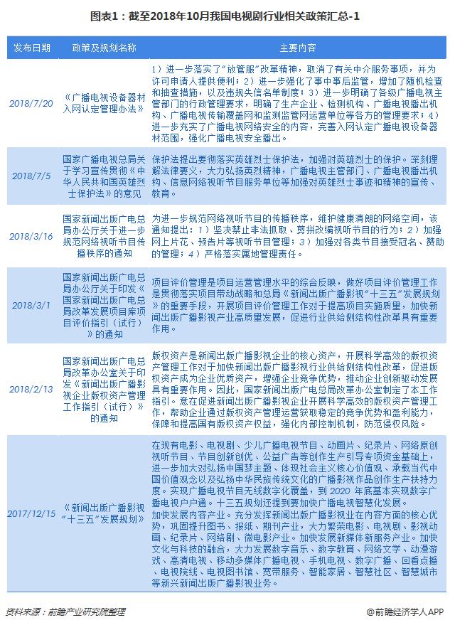 图表1:截至2018年10月我国电视剧行业相关政策汇总-1