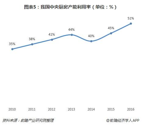 图表5:我国中央厨房产能利用率(单位:%)