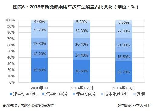图表6:2018年新能源乘用车按车型销量占比变化(单位:%)