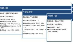 中国工业互联网体系初步完善 政策再次加码助推工业互联网发展进入新阶段