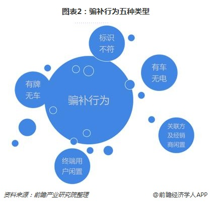 图表2:骗补行为五种类型