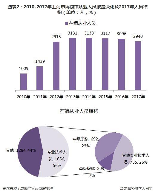 图表2:2010-2017年上海市博物馆从业人员数量变化及2017年人员结构(单位:人,%)